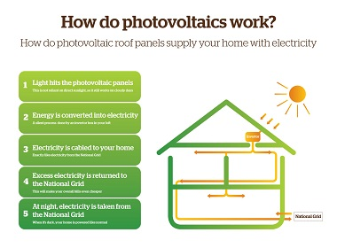 How Solar Panels Work | What are Solar Cells